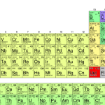 Patru elemente au câştigat un loc permanent în tabelul periodic